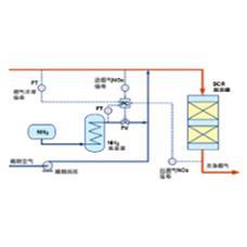 废气处理-M·SCR脱硝技术