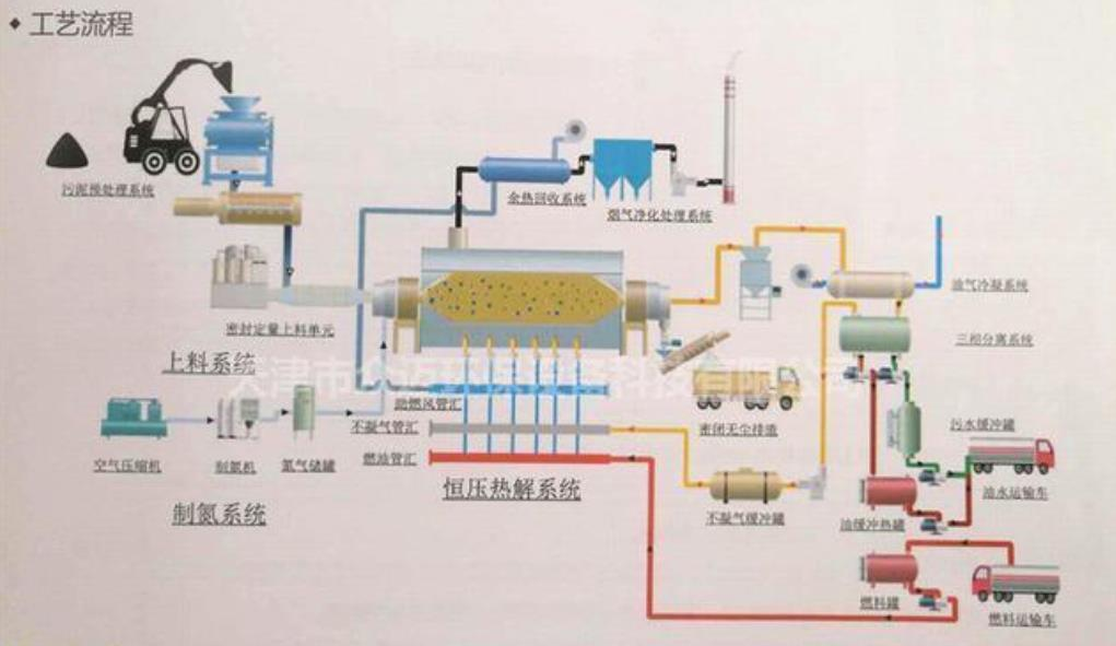 油泥处理-含油污泥热解析技术