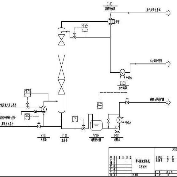 酸浓缩-硝酸浓缩技术