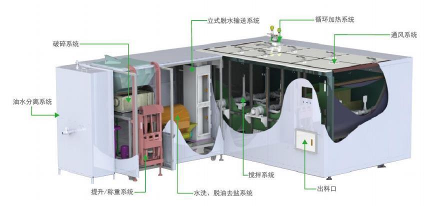 固废处理-微生物高温好氧快速降解堆肥技术