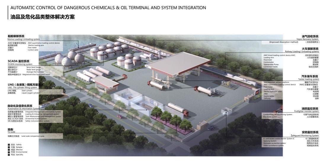 VOC治理技术——油气回收技术