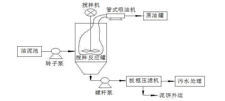 油泥处理-油泥清洁处理技术
